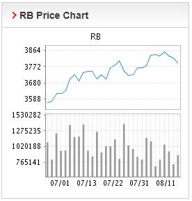 Giá thép xây dựng hôm nay 12/8: Sản xuất đình trệ, giá thép giảm mạnh trên Sàn Thượng Hải  - Ảnh 2.