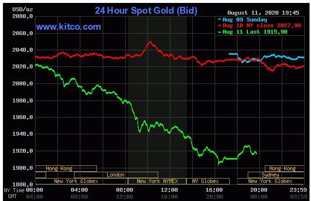 Giá vàng hôm nay 12/8: Giảm hơn 4%, không còn duy trì đỉnh 2.000 USD/ounce  - Ảnh 1.