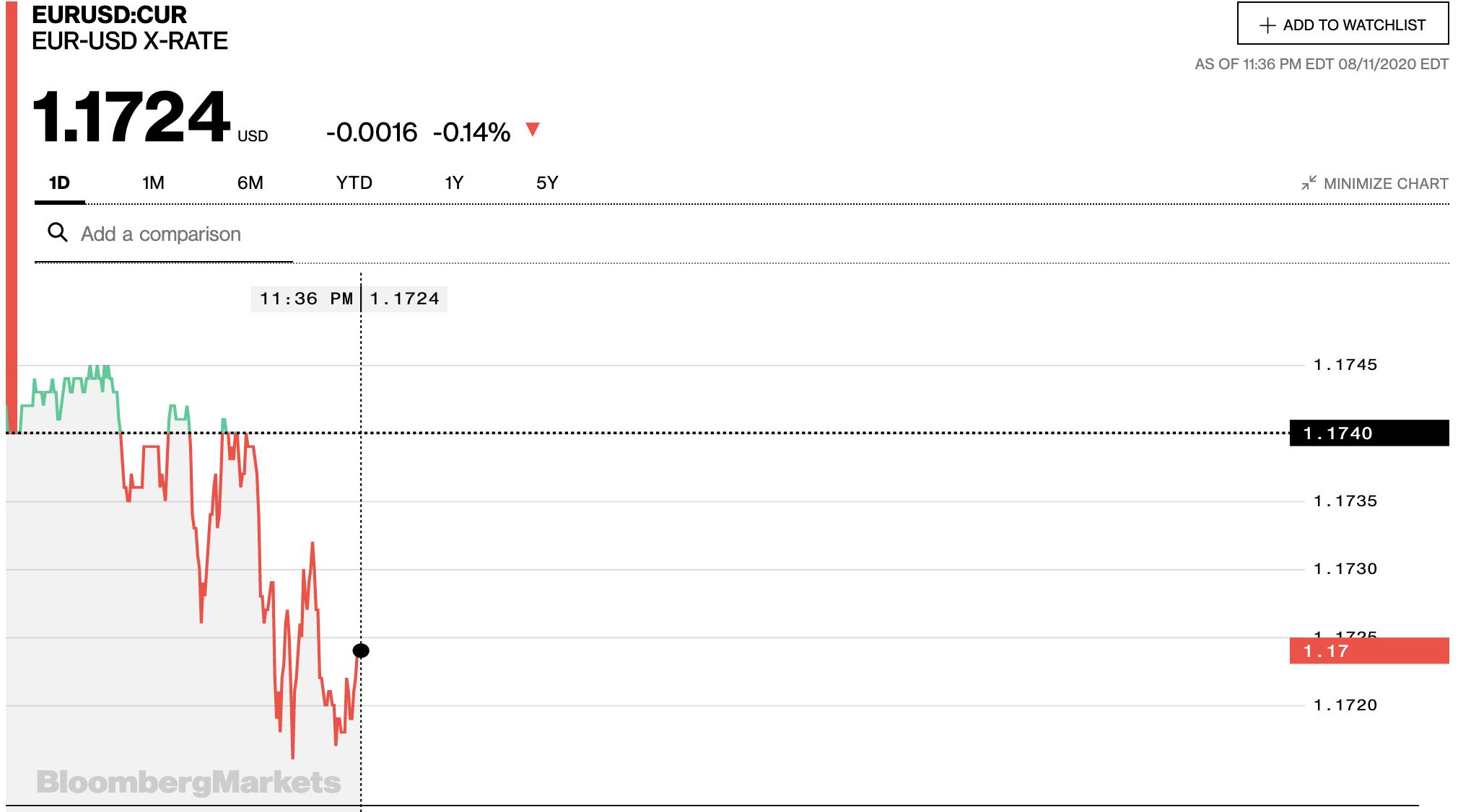 Tỷ giá euro hôm nay 12/8: Xu hướng giảm tiếp tục chiếm ưu thế - Ảnh 2.