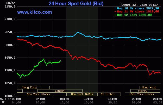 Dự báo giá vàng 13/8: Vàng tiếp tục giảm trong khi thị trường chứng khoán ngừng tăng? - Ảnh 2.