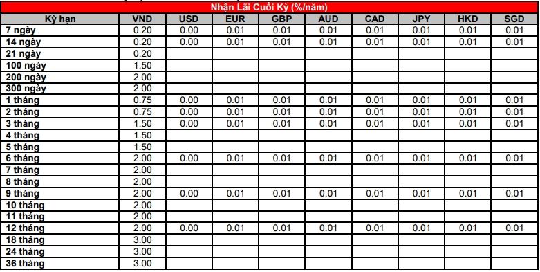Lãi suất ngân hàng HSBC mới nhất tháng 8/2020 - Ảnh 2.