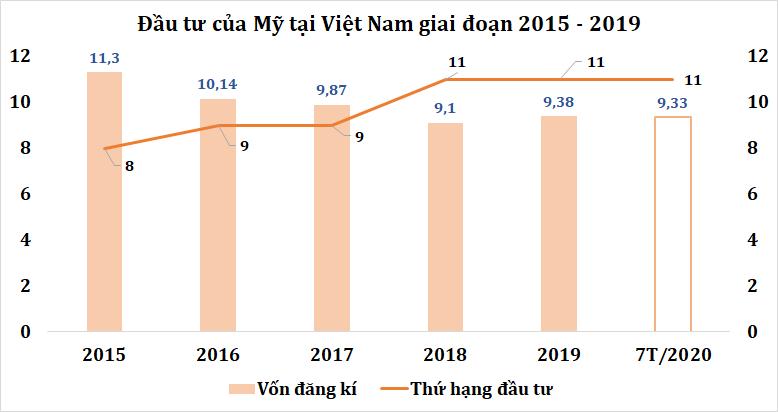 Doanh nghiệp Mỹ sắp đổ bộ vào thị trường Việt Nam - Ảnh 2.