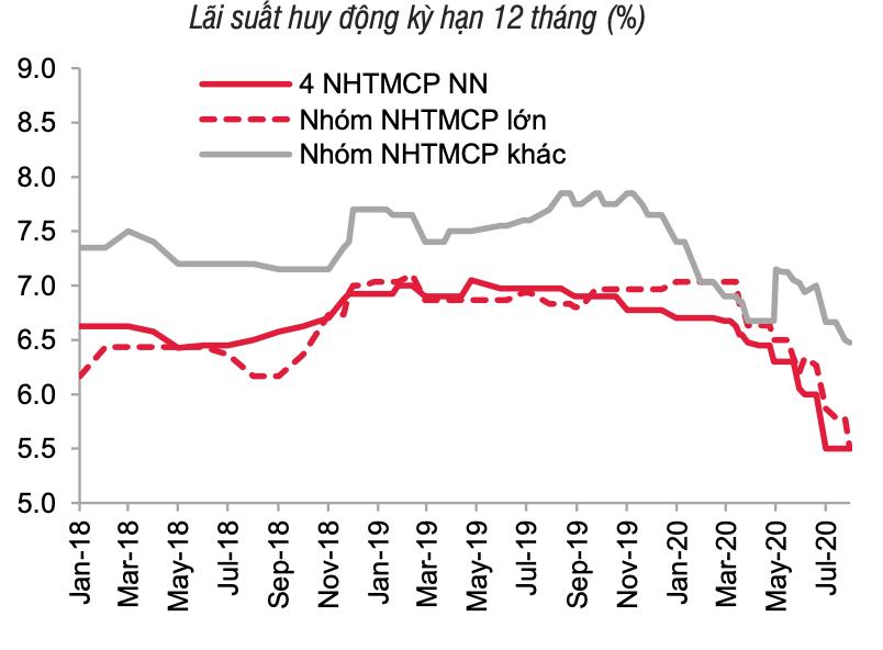 Tín dụng tháng 7 hầu như không tăng trưởng ở hầu hết ngân hàng - Ảnh 2.