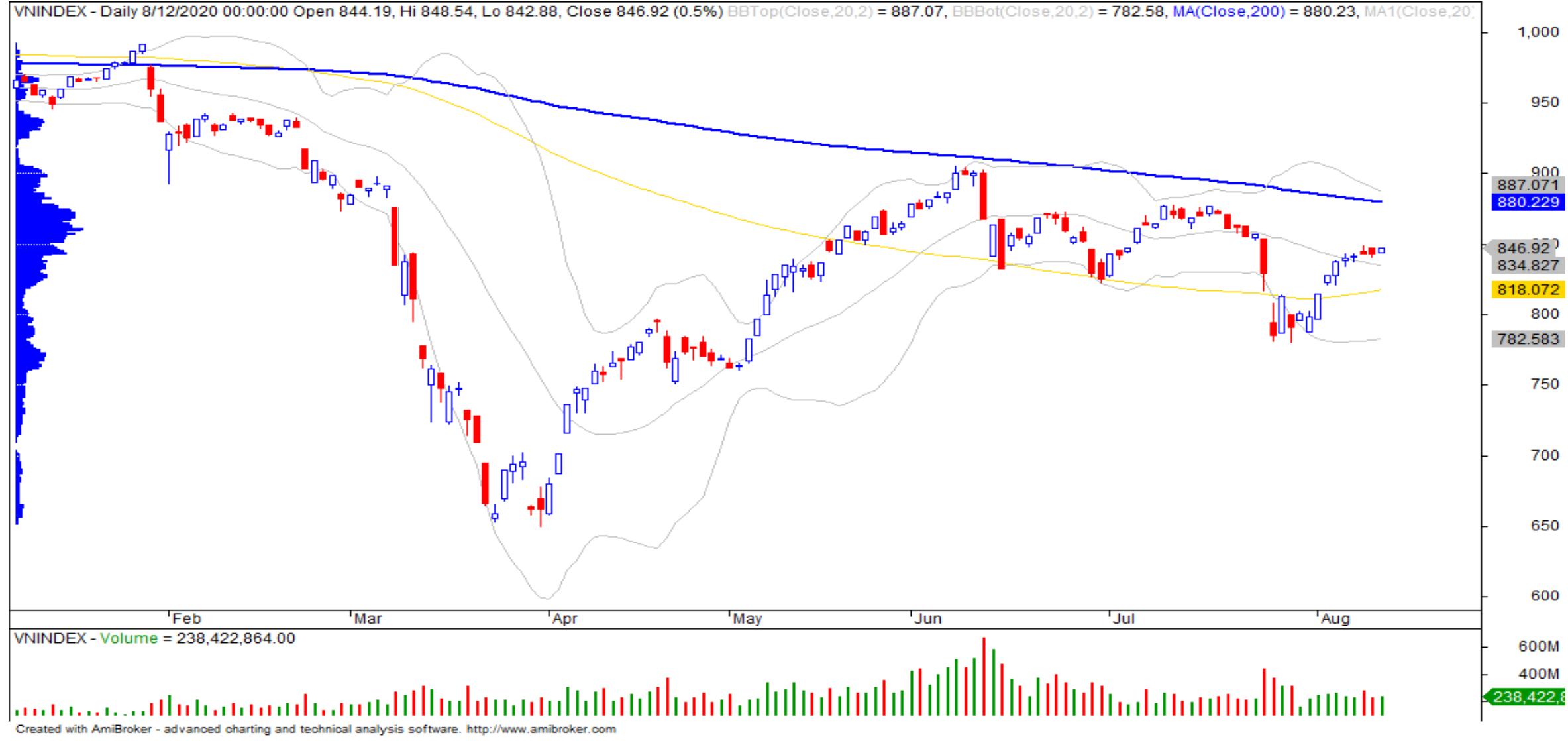 Nhận định thị trường chứng khoán ngày 13/8: Thử thách vùng 855 điểm - Ảnh 1.