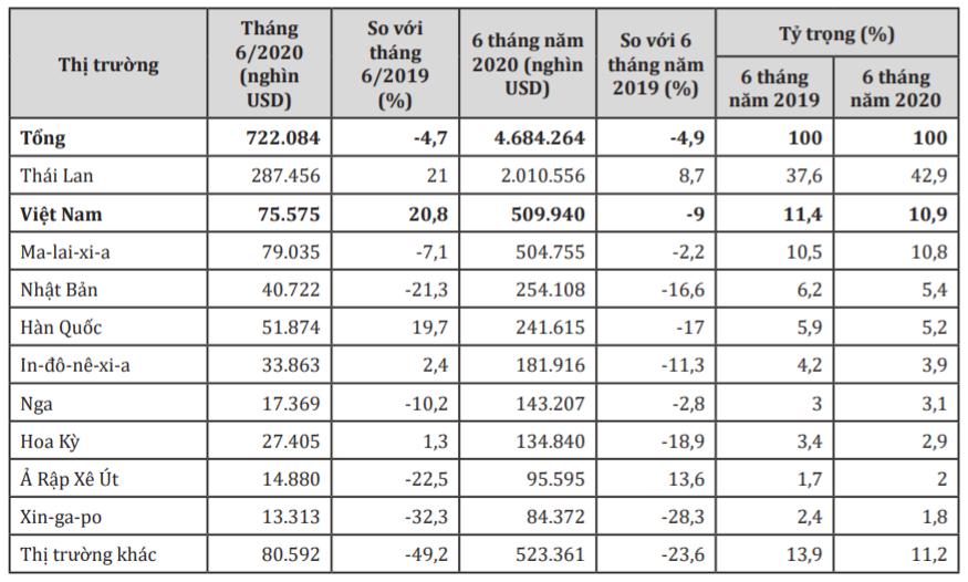 Việt Nam là thị trường cung cấp cao su lớn thứ 2 cho Trung Quốc trong 6 tháng đầu năm - Ảnh 1.