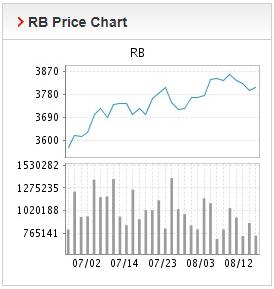 Giá thép xây dựng hôm nay 13/8: Thép thanh tiếp tục chuỗi ngày xuống giá  - Ảnh 2.