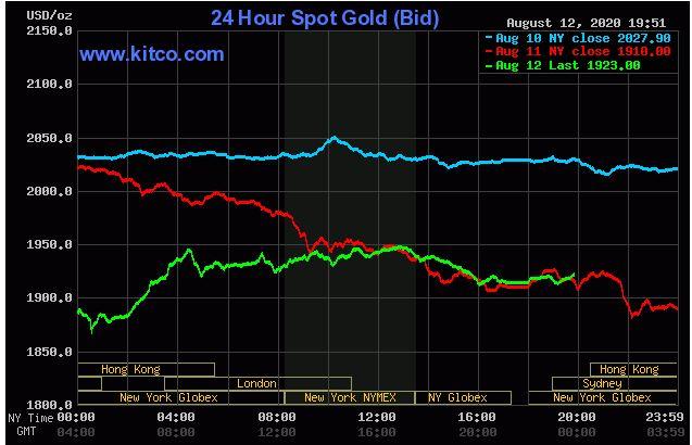 Giá vàng hôm nay 13/8: Vàng tăng nhẹ, duy trì trong ngưỡng 1.900  USD/ounce - Ảnh 1.