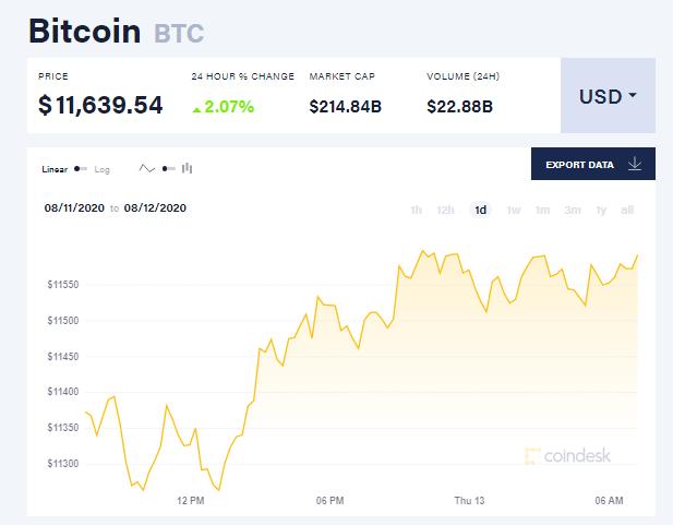 Chỉ số giá bitcoin hôm nay 13/8 (nguồn: CoinDesk)