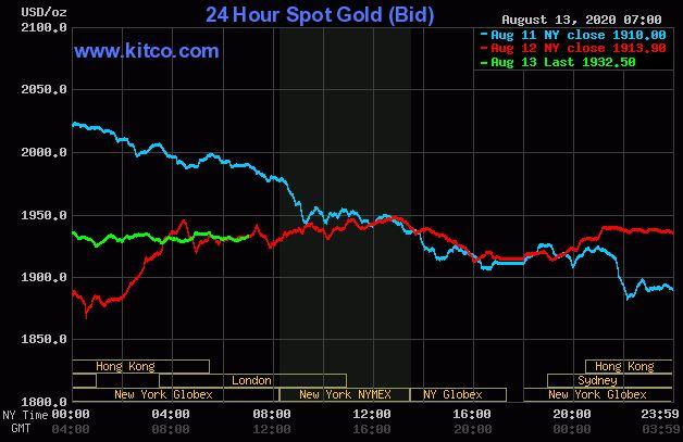 Dự báo giá vàng 14/8: Vàng sẽ phục hồi và tăng nhanh trở lại? - Ảnh 2.
