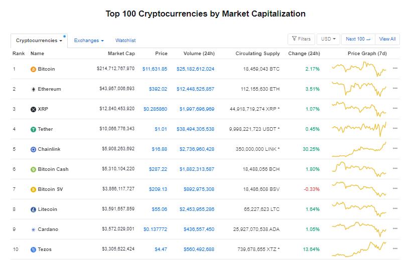 Nhóm 10 đồng tiền hàng đầu theo giá trị thị trường ngày 13/8 (nguồn: CoinMarketCap)