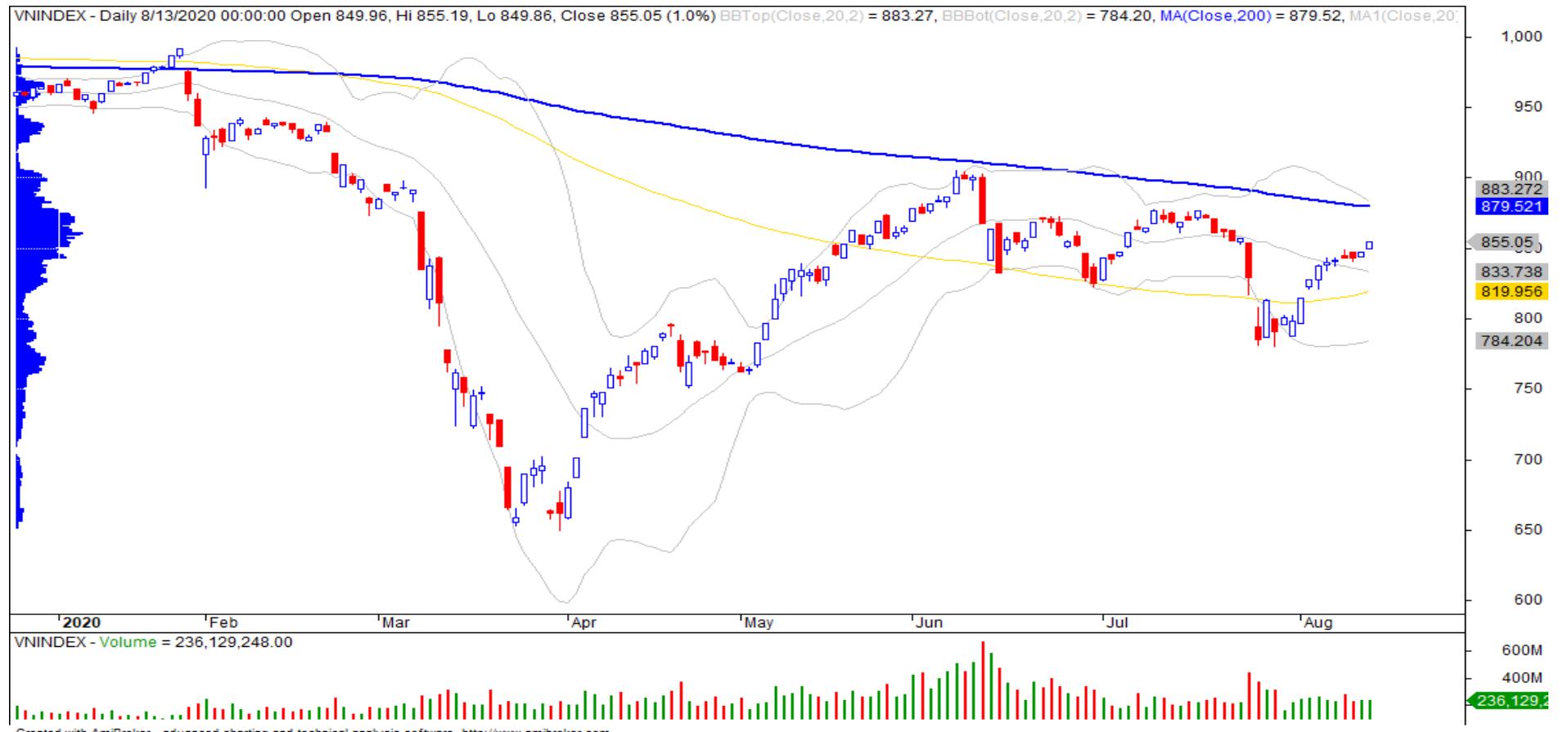 Nhận định thị trường chứng khoán ngày 14/8: Tiếp tục tăng điểm phiên cuối tuần - Ảnh 1.