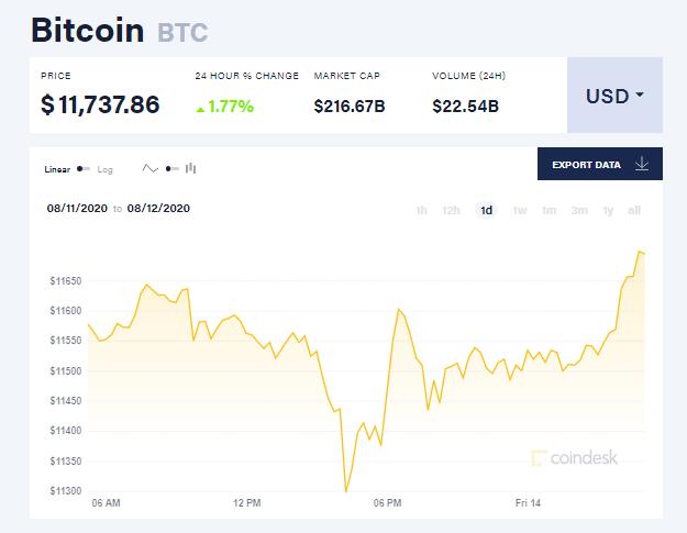 Chỉ số giá bitcoin hôm nay 14/8 (nguồn: CoinDesk)