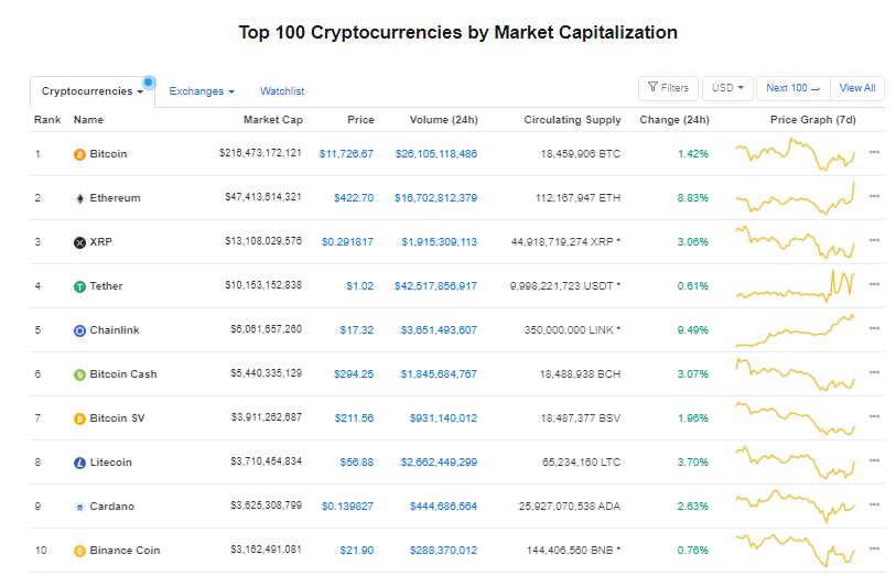 Nhóm 10 đồng tiền hàng đầu theo giá trị thị trường ngày 14/8 (nguồn: CoinMarketCap)