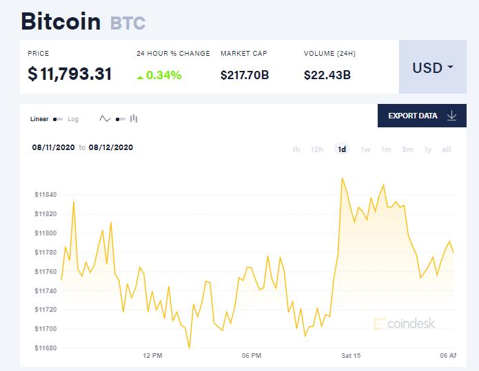 Chỉ số giá bitcoin hôm nay 15/8 (nguồn: CoinDesk)