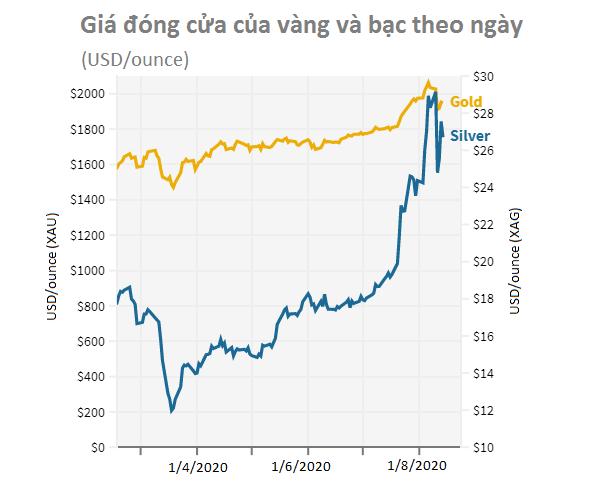 Giá bạc đạt đỉnh, tại sao nhà đầu tư vẫn đổ xô đầu tư? - Ảnh 1.