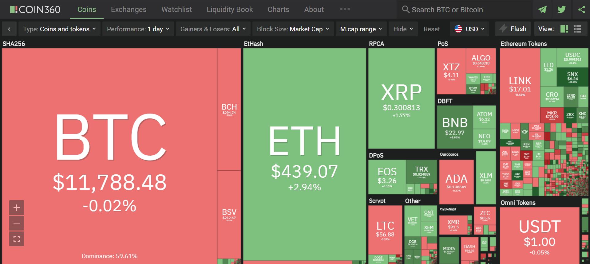 Toàn cảnh thị trường ngày 15/8 (nguồn: Coin360.com)