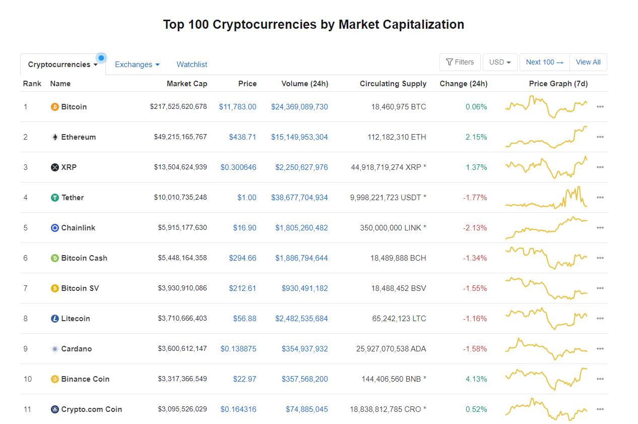 Nhóm 10 đồng tiền hàng đầu theo giá trị thị trường ngày 15/8 (nguồn: CoinMarketCap)