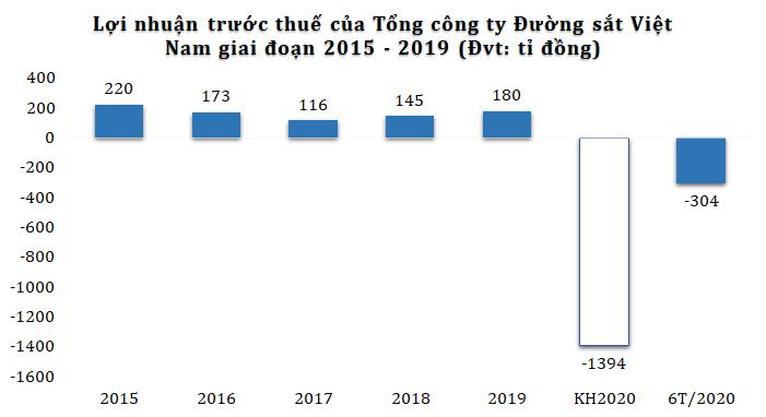 Kinh doanh dưới giá vốn, TCT Đường sắt Việt Nam lỗ 309 tỉ đồng sau nửa đầu năm - Ảnh 2.