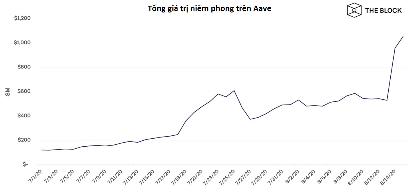 Tổng giá trị tài sản niêm phong trên Aave (nguồn: the Block)