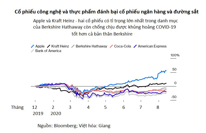 Berkshire Hathaway xả cổ phiếu ngân hàng, mua cổ phiếu vàng: Warren Buffett không còn tin tưởng kinh tế Mỹ? - Ảnh 2.