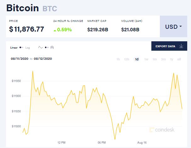 Chỉ số giá bitcoin hôm nay 16/8 (nguồn: CoinDesk)