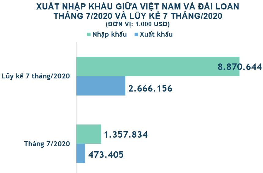 Xuất nhập khẩu Việt Nam và Đài Loan tháng 7/2020: Nhập siêu hơn 884 triệu USD - Ảnh 2.
