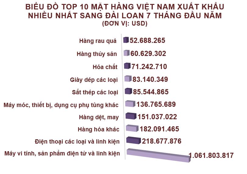Xuất nhập khẩu Việt Nam và Đài Loan tháng 7/2020: Nhập siêu hơn 884 triệu USD - Ảnh 3.