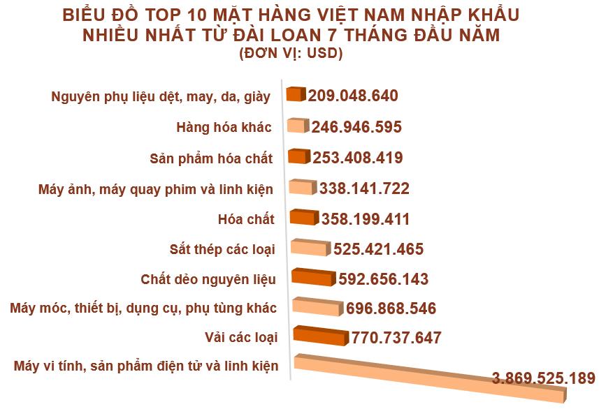 Xuất nhập khẩu Việt Nam và Đài Loan tháng 7/2020: Nhập siêu hơn 884 triệu USD - Ảnh 5.