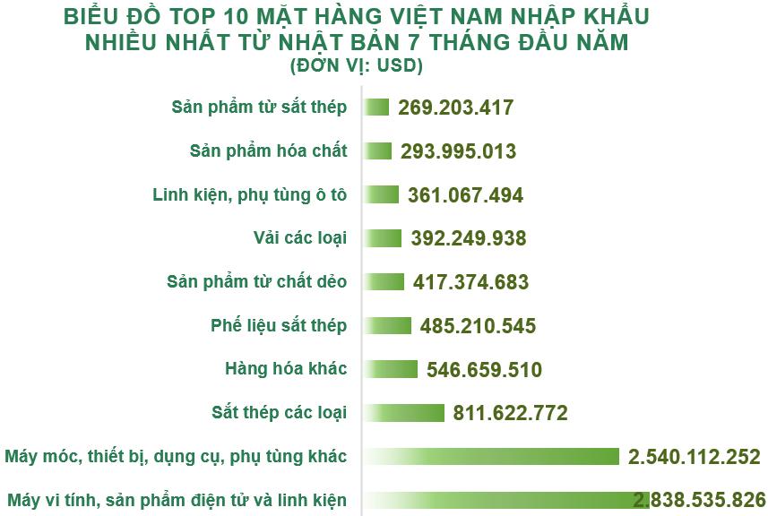 Xuất nhập khẩu Việt Nam và Nhật Bản tháng 7/2020: Kim ngạch hai chiều trên 3,2 tỉ USD - Ảnh 5.