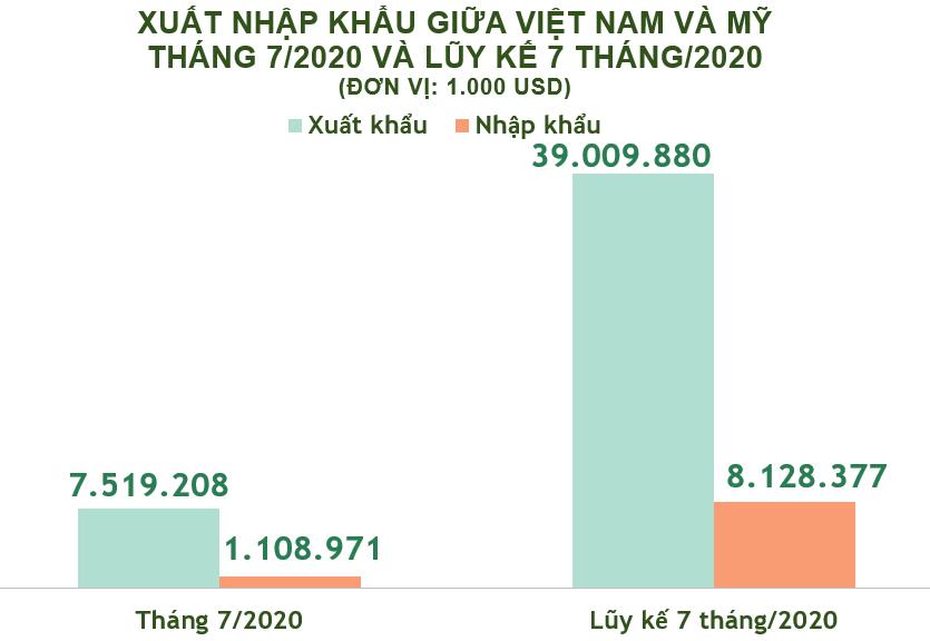 Xuất nhập khẩu Việt Nam và Mỹ tháng 7/2020: Xuất siêu sang Mỹ 6,4 tỉ USD - Ảnh 2.