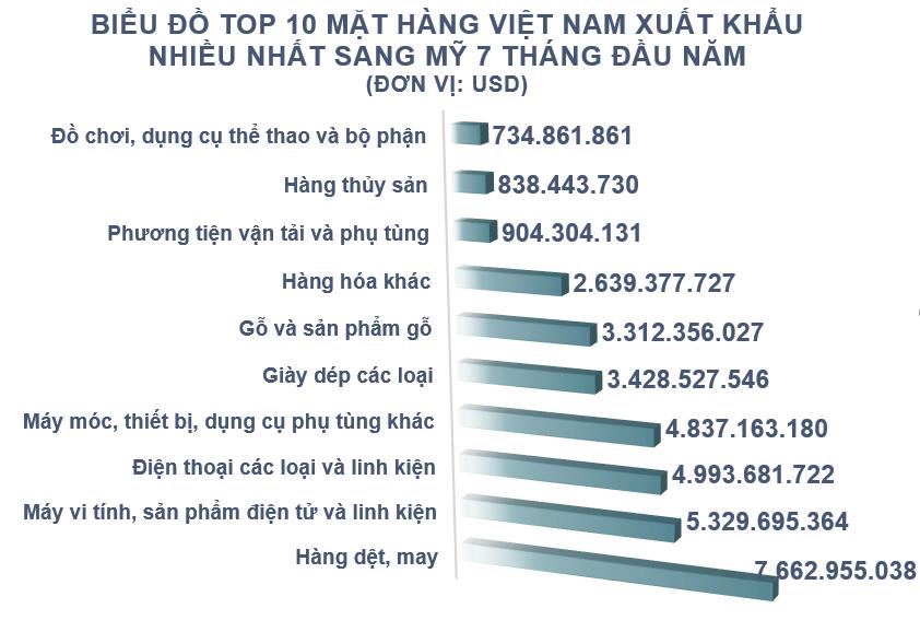 Xuất nhập khẩu Việt Nam và Mỹ tháng 7/2020: Xuất siêu sang Mỹ 6,4 tỉ USD - Ảnh 3.