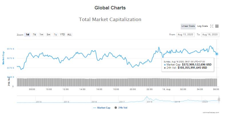 Tổng giá trị thị trường tiền kĩ thuật số và khối lượng giao dịch ngày 16/8 (nguồn: CoinTelegraph)