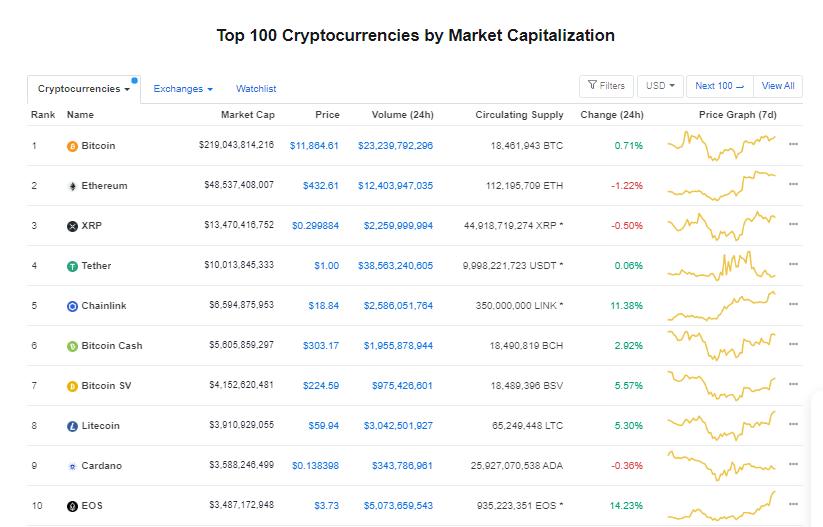Nhóm 10 đồng tiền hàng đầu theo giá trị thị trường ngày 16/8 (nguồn: CoinMarketCap)
