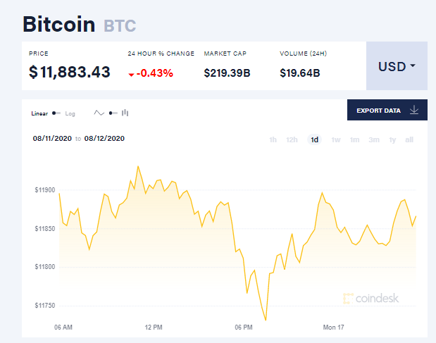 Chỉ số giá bitcoin hôm nay 17/8 (nguồn: CoinDesk)