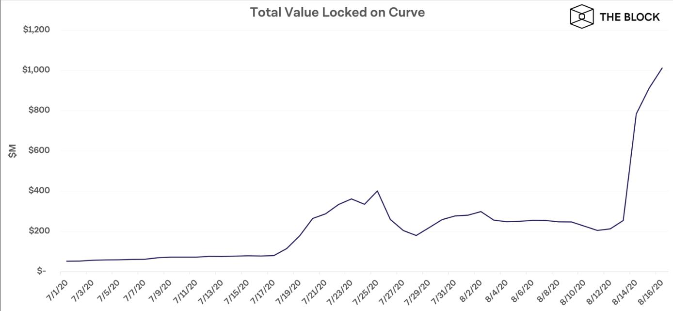 Tổng tài sản niêm phong trên Curve (nguồn: the Block)