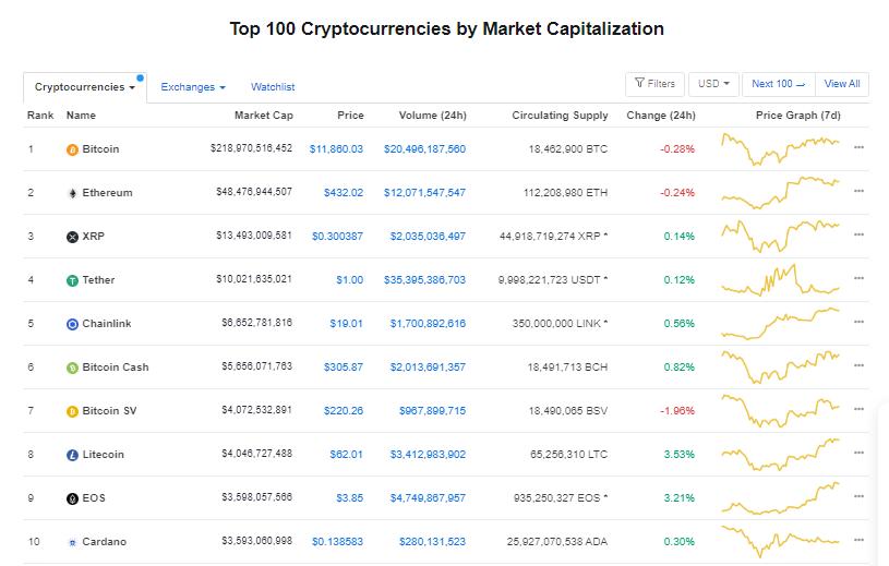 Nhóm 10 đồng tiền hàng đầu theo giá trị thị trường ngày 17/8 (nguồn: CoinMarketCap)