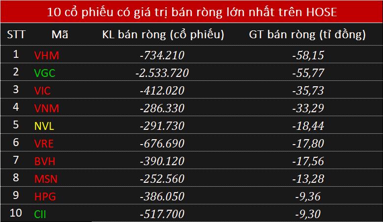 Phiên 18/8: Khối ngoại mở rộng bán ròng, tổng giá trị 290 tỉ đồng - Ảnh 1.