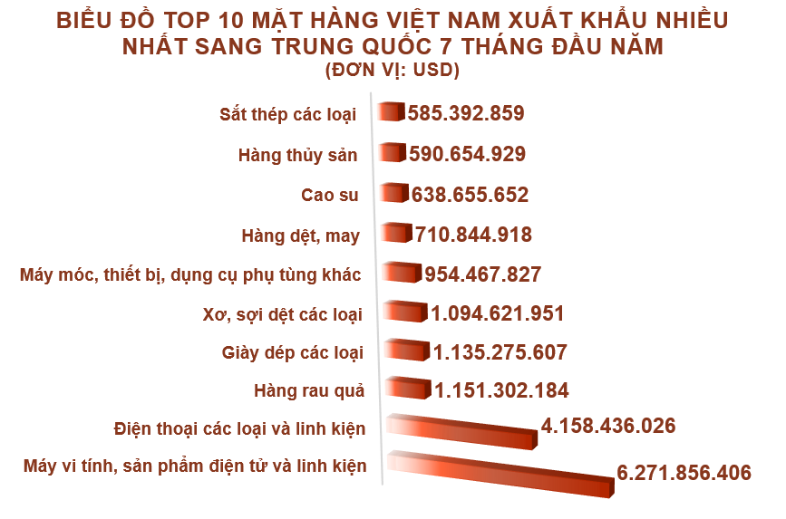 Xuất nhập khẩu Việt Nam và Trung Quốc tháng 7/2020: Nhập siêu hơn 3,7 tỉ USD - Ảnh 3.