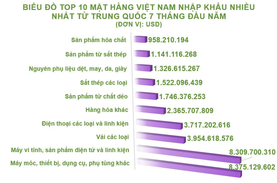 Xuất nhập khẩu Việt Nam và Trung Quốc tháng 7/2020: Nhập siêu hơn 3,7 tỉ USD - Ảnh 5.