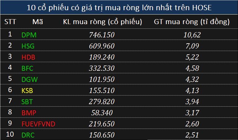 Phiên 18/8: Khối ngoại mở rộng bán ròng, tổng giá trị 290 tỉ đồng - Ảnh 2.