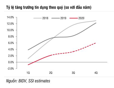 BIDV có thể không đạt chỉ tiêu tăng trưởng tín dụng của NHNN - Ảnh 1.