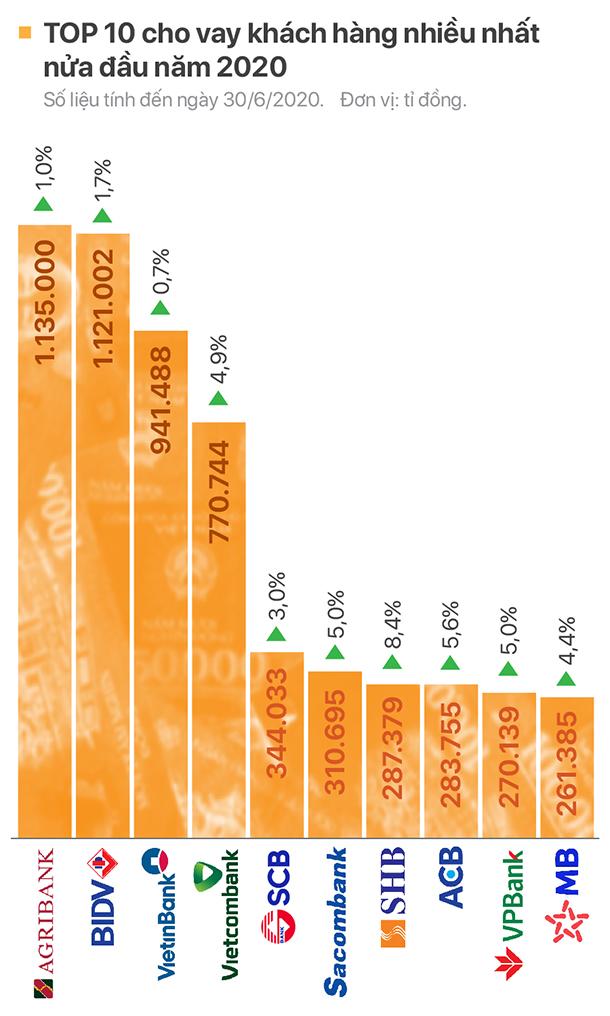 TOP 10 ngân hàng có dư nợ cho vay lớn nhất - Ảnh 1.
