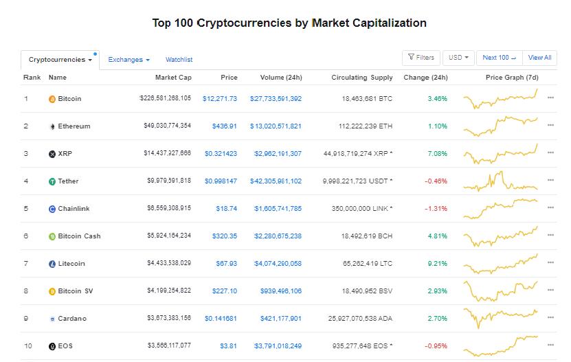 Nhóm 10 đồng tiền hàng đầu theo giá trị thị trường ngày 18/8 (nguồn: CoinMarketCap)