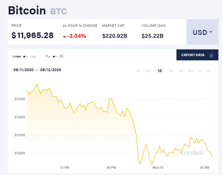 Chỉ số giá bitcoin hôm nay 19/8 (nguồn: CoinDesk)