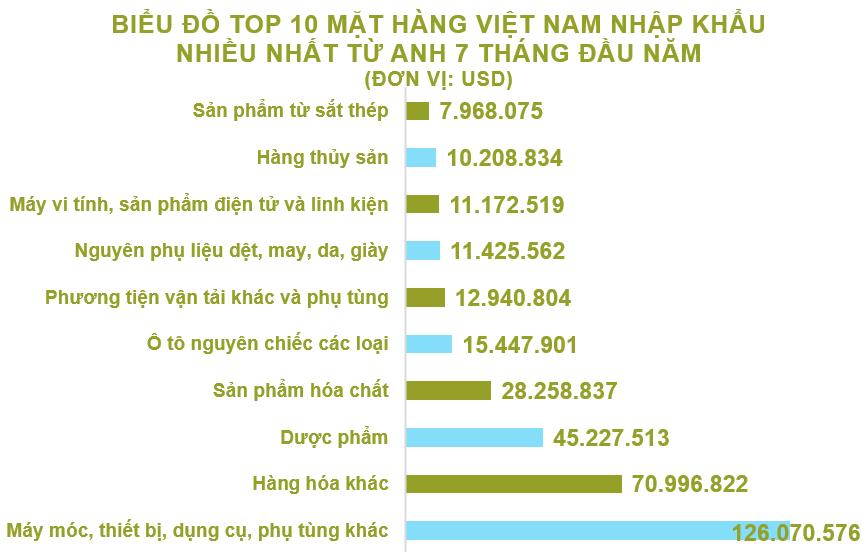 Xuất nhập khẩu Việt Nam và Anh tháng 7/2020: Xuất khẩu tăng nhẹ 8,3% - Ảnh 5.