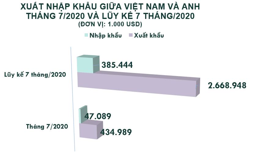 Xuất nhập khẩu Việt Nam và Anh tháng 7/2020: Xuất khẩu tăng nhẹ 8,3% - Ảnh 2.