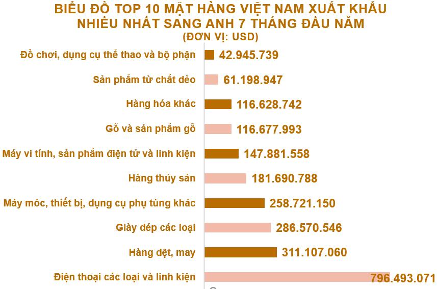 Xuất nhập khẩu Việt Nam và Anh tháng 7/2020: Xuất khẩu tăng nhẹ 8,3% - Ảnh 3.