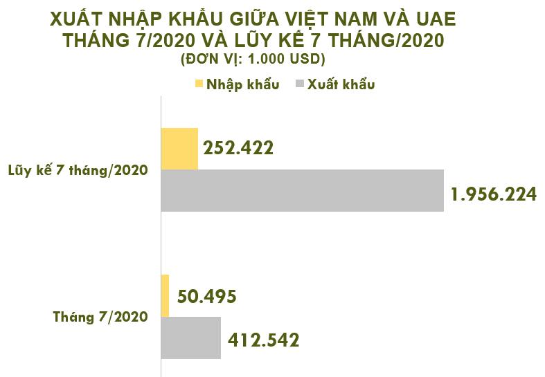 Xuất nhập khẩu Việt Nam và UAE tháng 7/2020: Xuất khẩu tăng mạnh gần 33% - Ảnh 2.