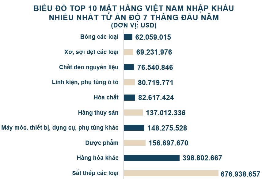 Xuất nhập khẩu Việt Nam và Ấn Độ tháng 7/2020: Kim ngạch hai chiều đạt 913 triệu USD - Ảnh 5.