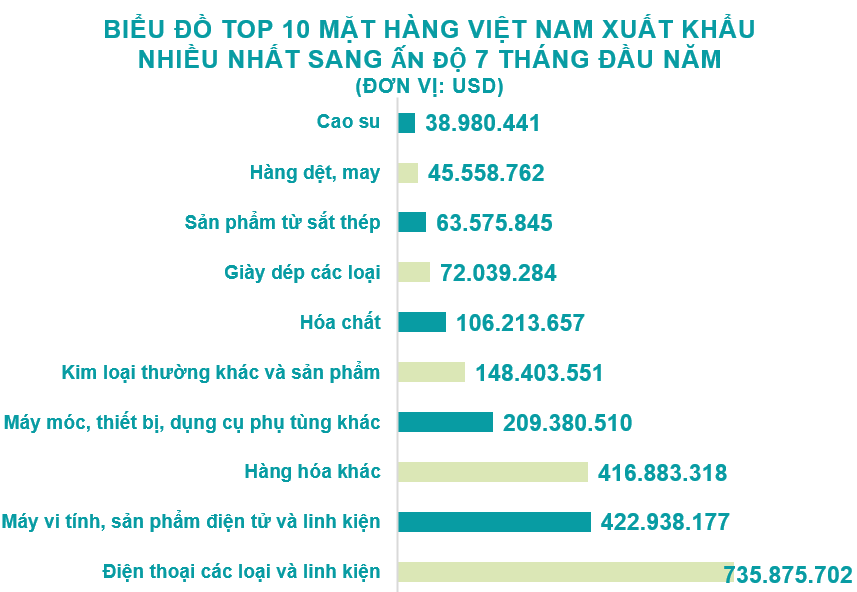Xuất nhập khẩu Việt Nam và Ấn Độ tháng 7/2020: Kim ngạch hai chiều đạt 913 triệu USD - Ảnh 3.